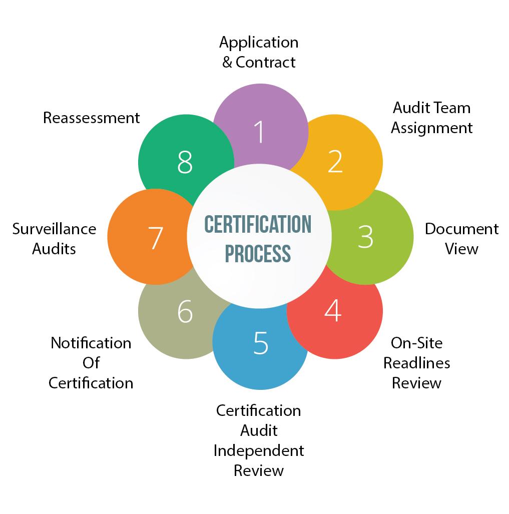 Universal Registrars | Certification Services